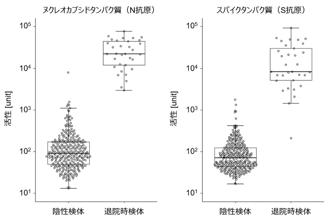 図1 陰性群(n=300)と退院時の患者群(n=33)の間において