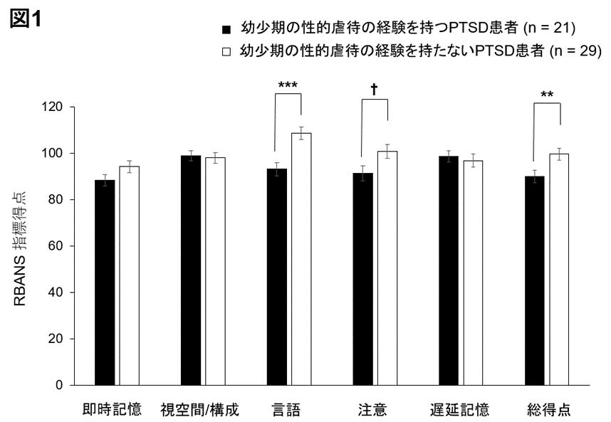 図1) 性的虐待のあるPTSD患者群と性的虐待のない患者群におけるRBANS各指標得点の比較。